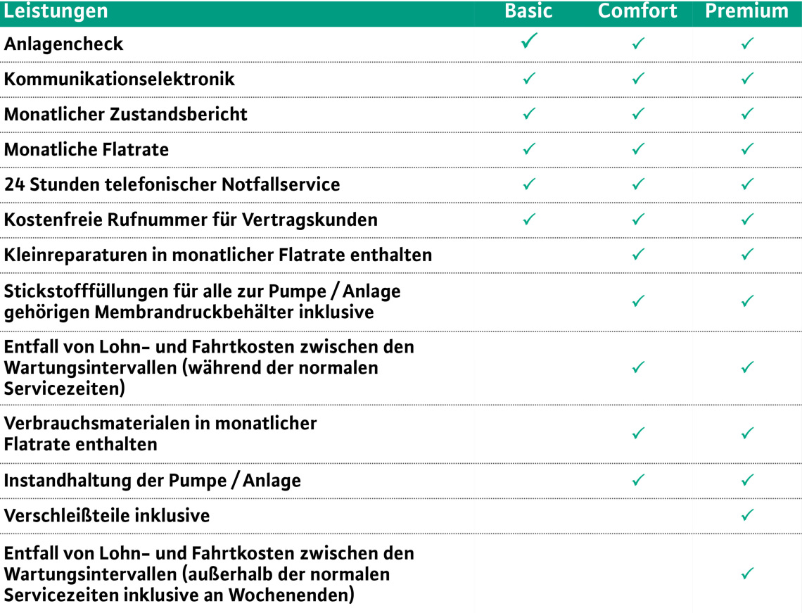 Checkliste Wilo Care