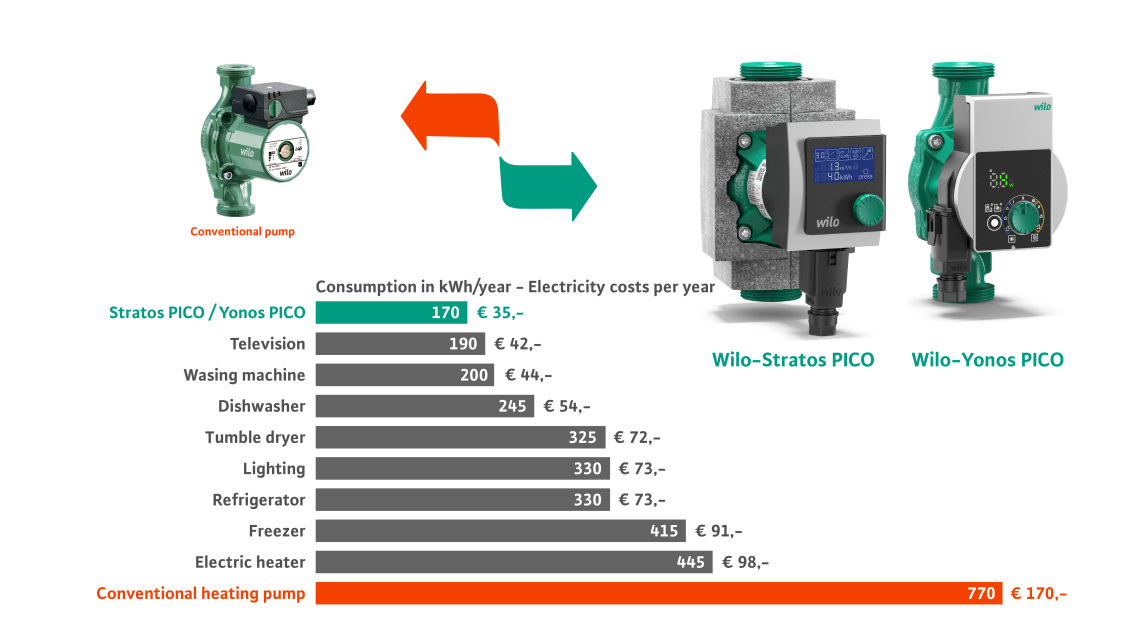 Energy Savings Wilo-Stratos PICO and Wilo Yonos PICO with the exchange of an old conventional Wilo-pump