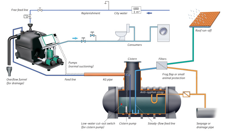 Rain water utilisation technology (Double pumps feeder pump) (english)