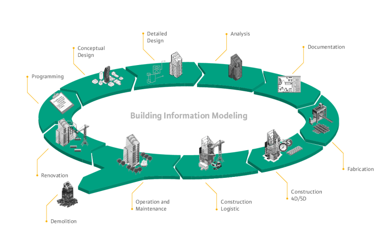 BIM Lifecycle (English)