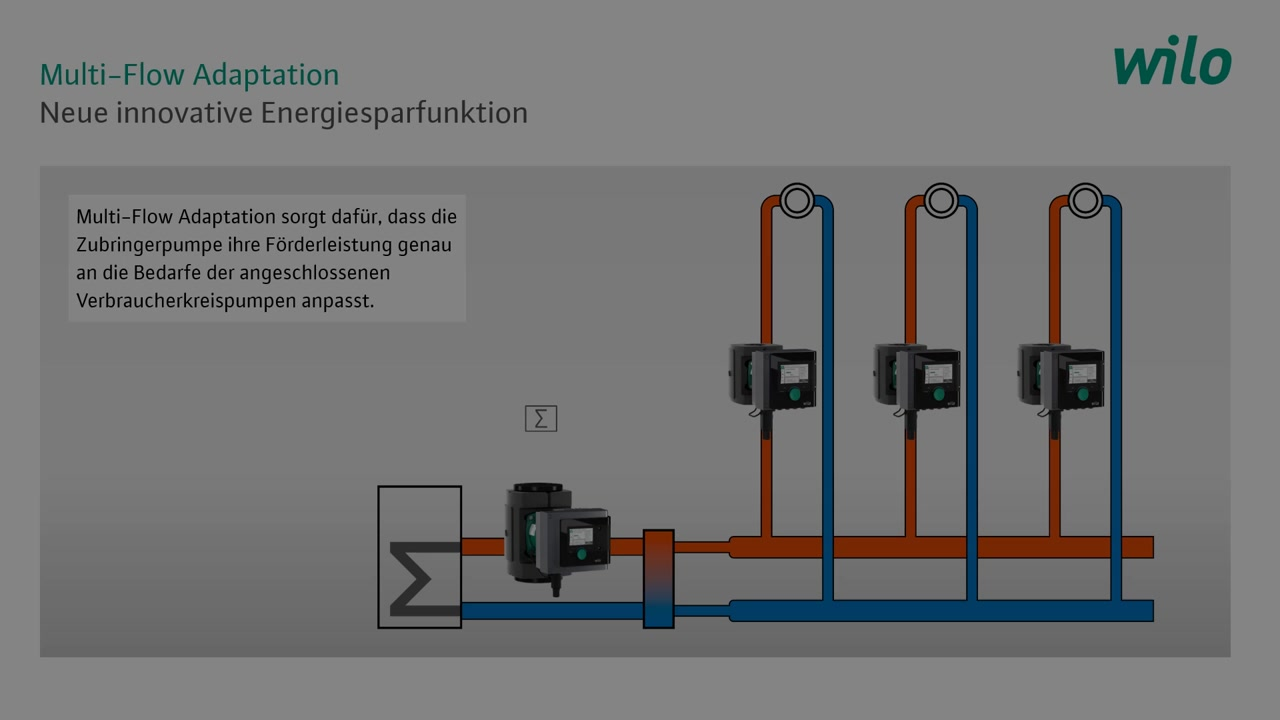 Multi Flow Adaption